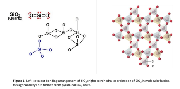 Left: Covalent bonding arrangement of SiO2 Right: tetrahedral coordination of SiO2 in molecular lattice. Hexagonal arrays are formed from pyramid SiO2 units
