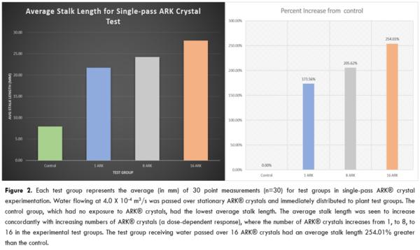 Average stalk length for single-pass ARK crystal test